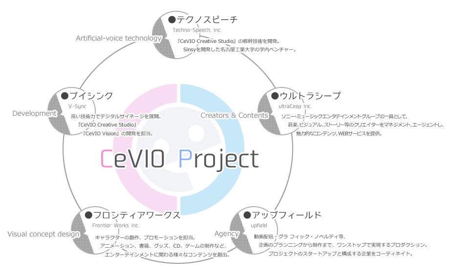 cevio_about_002